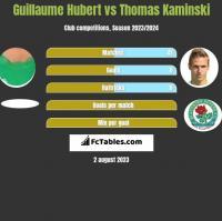 Guillaume Hubert vs Thomas Kaminski h2h player stats