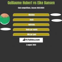 Guillaume Hubert vs Eike Bansen h2h player stats