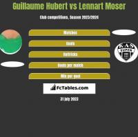 Guillaume Hubert vs Lennart Moser h2h player stats