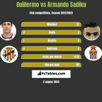 Guillermo vs Armando Sadiku h2h player stats