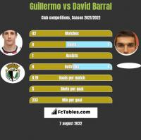 Guillermo vs David Barral h2h player stats