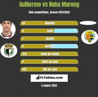 Guillermo vs Nuha Marong h2h player stats
