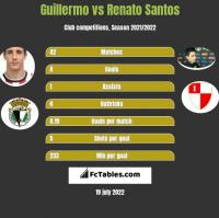 Guillermo vs Renato Santos h2h player stats