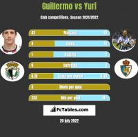 Guillermo vs Yuri h2h player stats