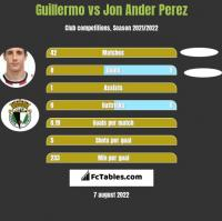 Guillermo vs Jon Ander Perez h2h player stats