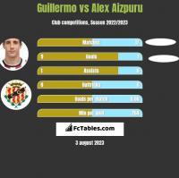 Guillermo vs Alex Aizpuru h2h player stats