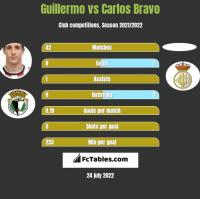 Guillermo vs Carlos Bravo h2h player stats