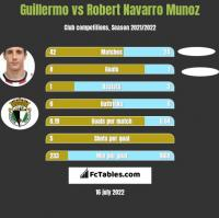 Guillermo vs Robert Navarro Munoz h2h player stats