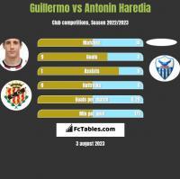 Guillermo vs Antonin Haredia h2h player stats