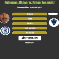 Guillermo Allison vs Edson Resendez h2h player stats