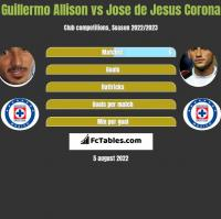 Guillermo Allison vs Jose de Jesus Corona h2h player stats