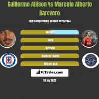 Guillermo Allison vs Marcelo Alberto Barovero h2h player stats