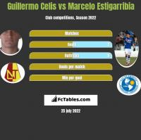 Guillermo Celis vs Marcelo Estigarribia h2h player stats