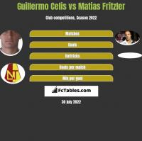 Guillermo Celis vs Matias Fritzler h2h player stats