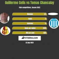 Guillermo Celis vs Tomas Chancalay h2h player stats