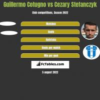 Guillermo Cotugno vs Cezary Stefanczyk h2h player stats