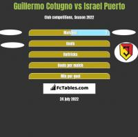 Guillermo Cotugno vs Israel Puerto h2h player stats