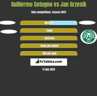 Guillermo Cotugno vs Jan Grzesik h2h player stats