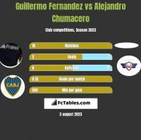 Guillermo Fernandez vs Alejandro Chumacero h2h player stats