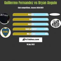 Guillermo Fernandez vs Bryan Angulo h2h player stats