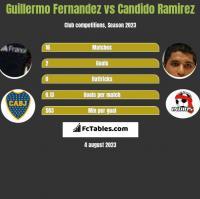 Guillermo Fernandez vs Candido Ramirez h2h player stats