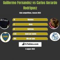Guillermo Fernandez vs Carlos Gerardo Rodriguez h2h player stats