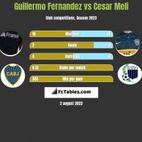 Guillermo Fernandez vs Cesar Meli h2h player stats