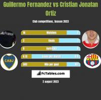 Guillermo Fernandez vs Cristian Jonatan Ortiz h2h player stats
