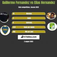 Guillermo Fernandez vs Elias Hernandez h2h player stats