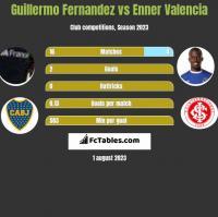 Guillermo Fernandez vs Enner Valencia h2h player stats