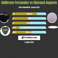 Guillermo Fernandez vs Giovanni Augusto h2h player stats