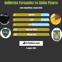 Guillermo Fernandez vs Guido Pizarro h2h player stats