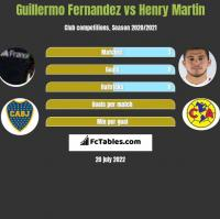Guillermo Fernandez vs Henry Martin h2h player stats