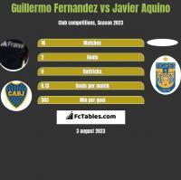 Guillermo Fernandez vs Javier Aquino h2h player stats