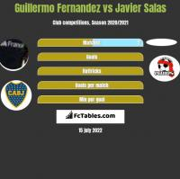 Guillermo Fernandez vs Javier Salas h2h player stats