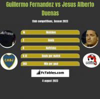 Guillermo Fernandez vs Jesus Alberto Duenas h2h player stats