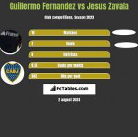 Guillermo Fernandez vs Jesus Zavala h2h player stats