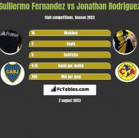 Guillermo Fernandez vs Jonathan Rodriguez h2h player stats