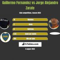 Guillermo Fernandez vs Jorge Alejandro Zarate h2h player stats
