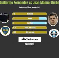 Guillermo Fernandez vs Juan Manuel Iturbe h2h player stats