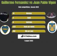 Guillermo Fernandez vs Juan Pablo Vigon h2h player stats
