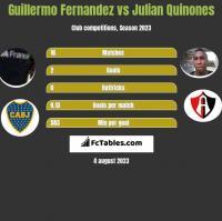 Guillermo Fernandez vs Julian Quinones h2h player stats