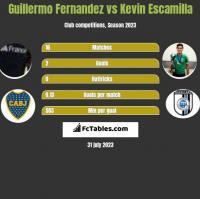 Guillermo Fernandez vs Kevin Escamilla h2h player stats