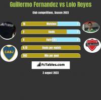 Guillermo Fernandez vs Lolo Reyes h2h player stats