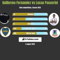 Guillermo Fernandez vs Lucas Passerini h2h player stats