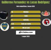 Guillermo Fernandez vs Lucas Rodriguez h2h player stats