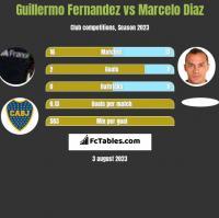 Guillermo Fernandez vs Marcelo Diaz h2h player stats