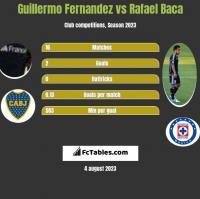 Guillermo Fernandez vs Rafael Baca h2h player stats