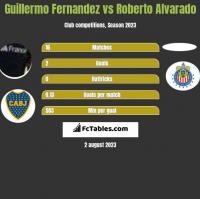 Guillermo Fernandez vs Roberto Alvarado h2h player stats