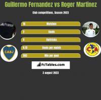 Guillermo Fernandez vs Roger Martinez h2h player stats